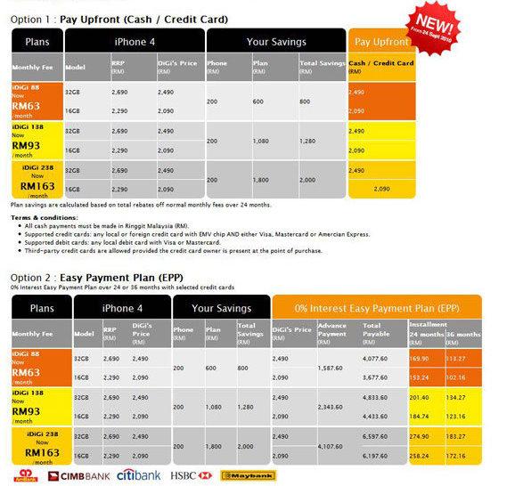 Iphone Plan Malaysia